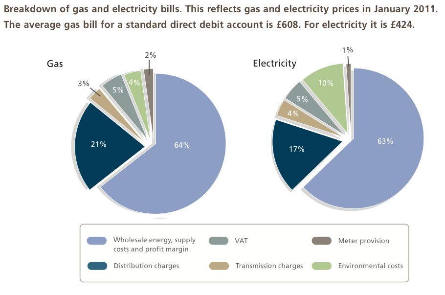 Average energy bill one bedroom flat